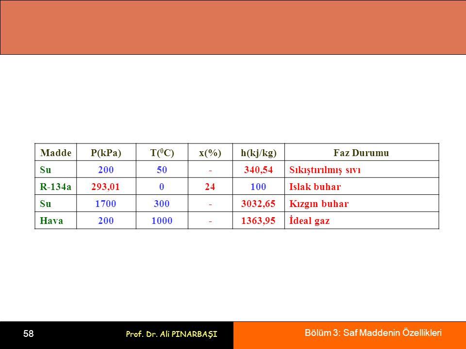 Bölüm 3: Saf Maddenin Özellikleri 58 Prof. Dr. Ali PINARBAŞI MaddeP(kPa)T( 0 C)x(%)h(kj/kg)Faz Durumu Su20050-340,54Sıkıştırılmış sıvı R-134a293,01024