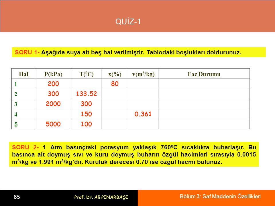 Bölüm 3: Saf Maddenin Özellikleri 65 Prof. Dr. Ali PINARBAŞI HalP(kPa)T( 0 C)x(%)v(m 3 /kg)Faz Durumu 1 20080 2 300133.52 3 2000300 4 1500.361 5 50001