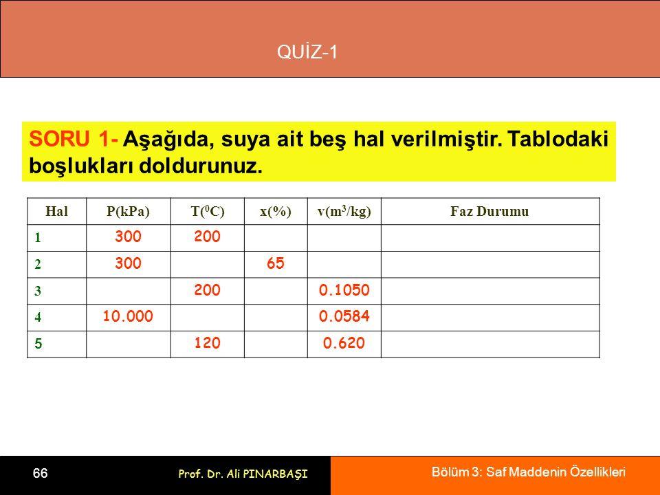 Bölüm 3: Saf Maddenin Özellikleri 66 Prof. Dr. Ali PINARBAŞI HalP(kPa)T( 0 C)x(%)v(m 3 /kg)Faz Durumu 1 300200 2 30065 3 2000.1050 4 10.0000.0584 5 12