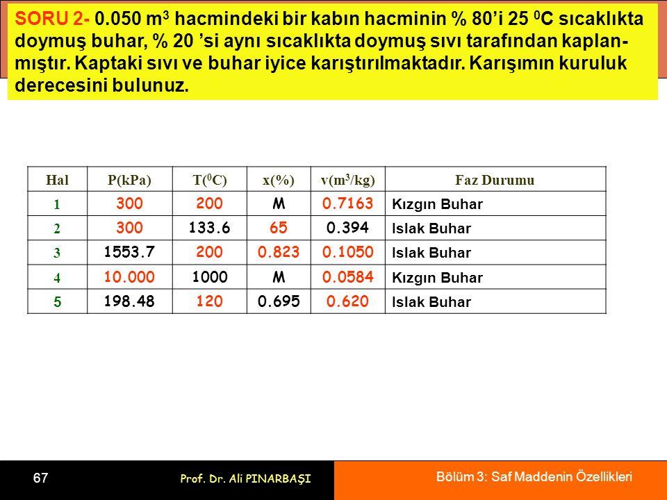 Bölüm 3: Saf Maddenin Özellikleri 67 Prof. Dr. Ali PINARBAŞI HalP(kPa)T( 0 C)x(%)v(m 3 /kg)Faz Durumu 1 300200M0.7163 Kızgın Buhar 2 300133.6650.394 I