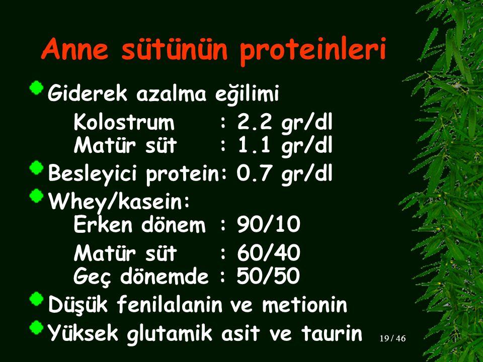 Anne sütünün proteinleri Giderek azalma eğilimi Kolostrum: 2.2 gr/dl Matür süt: 1.1 gr/dl Besleyici protein: 0.7 gr/dl Whey/kasein: Erken dönem: 90/10