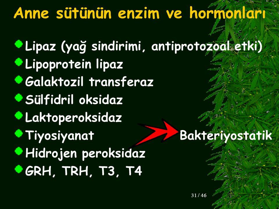Lipaz (yağ sindirimi, antiprotozoal etki) Lipoprotein lipaz Galaktozil transferaz Sülfidril oksidaz Laktoperoksidaz Tiyosiyanat Bakteriyostatik Hidroj