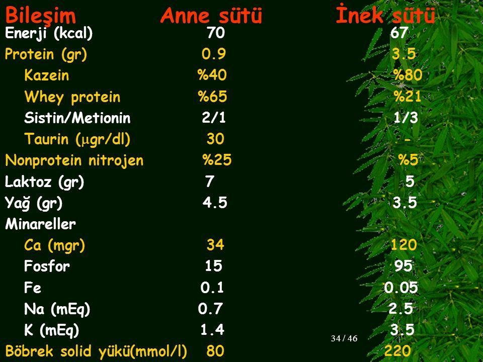 Bileşim Anne sütü İnek sütü Enerji (kcal) 70 67 Protein (gr) 0.9 3.5 Kazein %40 %80 Whey protein %65 %21 Sistin/Metionin 2/1 1/3 Taurin (  gr/dl) 30