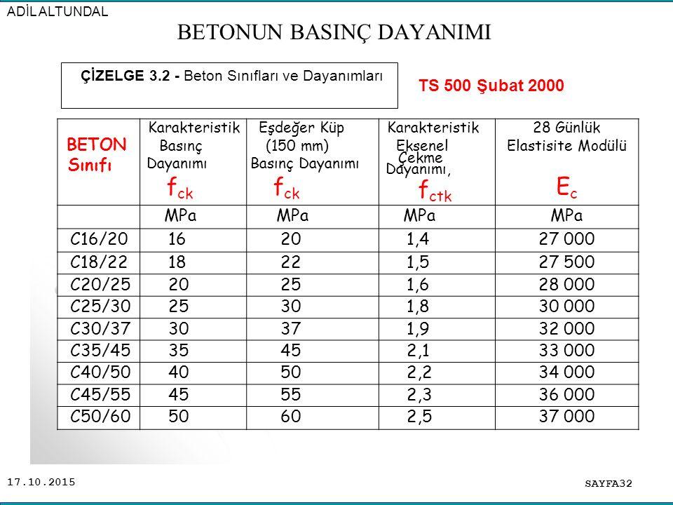 17.10.2015 BETON Sınıfı Karakteristik Basınç Dayanımı f ck Eşdeğer Küp (150 mm) Basınç Dayanımı f ck Karakteristik Eksenel Çekme Dayanımı, f ctk 28 Gü