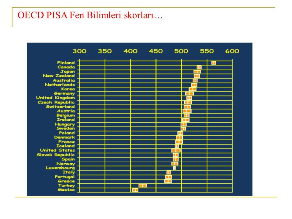 OECD PISA Fen Bilimleri skorları…