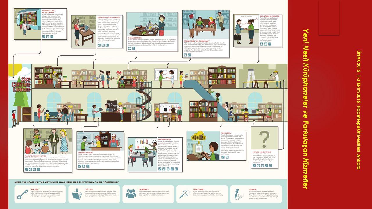 Geleceğin Kütüphanecileri ÜNAK 2015, 1-3 Ekim 2015, Hacettepe Üniversitesi, Ankara Yeni Nesil Kütüphaneler ve Farklılaşan Hizmetler
