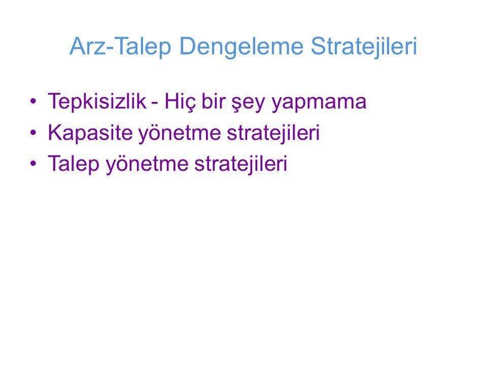 Arz-Talep Dengeleme Stratejileri Tepkisizlik - Hiç bir şey yapmama Kapasite yönetme stratejileri Talep yönetme stratejileri