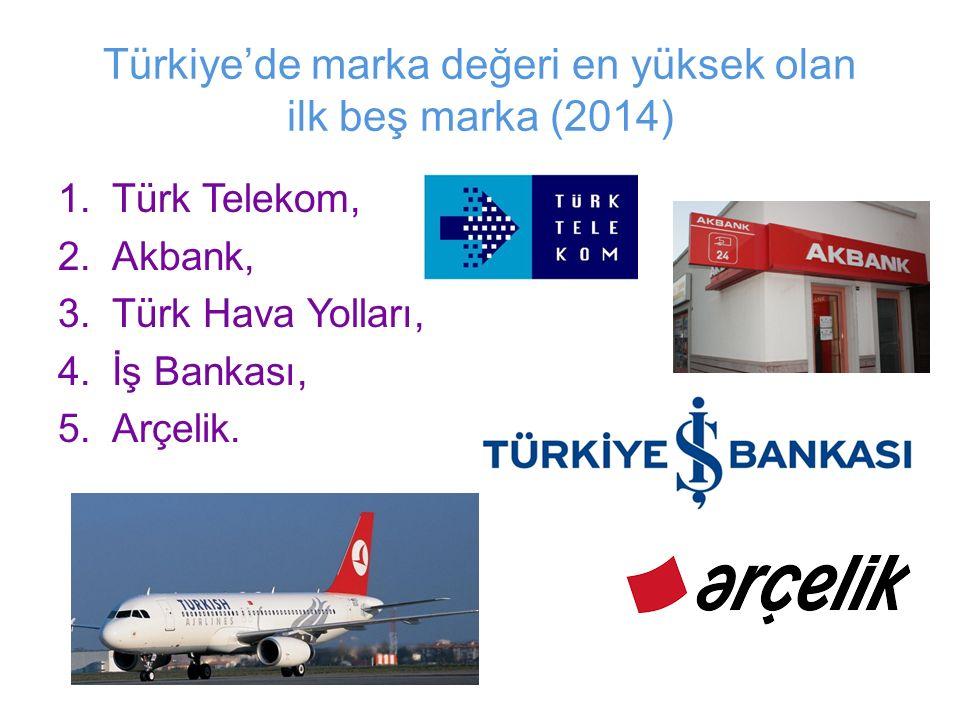 Türkiye'de marka değeri en yüksek olan ilk beş marka (2014) 1.Türk Telekom, 2.Akbank, 3.Türk Hava Yolları, 4.İş Bankası, 5.Arçelik.