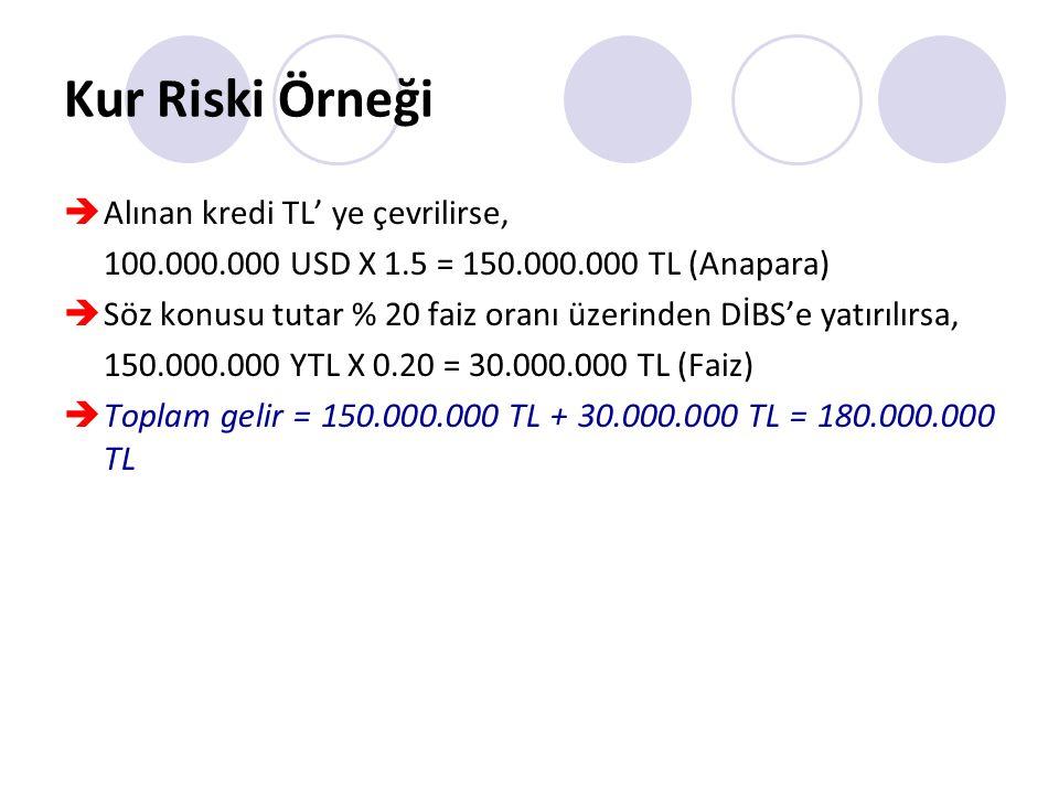 Kur Riski Örneği  Alınan kredi TL' ye çevrilirse, 100.000.000 USD X 1.5 = 150.000.000 TL (Anapara)  Söz konusu tutar % 20 faiz oranı üzerinden DİBS'e yatırılırsa, 150.000.000 YTL X 0.20 = 30.000.000 TL (Faiz)  Toplam gelir = 150.000.000 TL + 30.000.000 TL = 180.000.000 TL