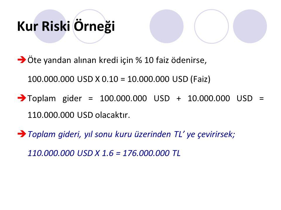 Kur Riski Örneği  Öte yandan alınan kredi için % 10 faiz ödenirse, 100.000.000 USD X 0.10 = 10.000.000 USD (Faiz)  Toplam gider = 100.000.000 USD + 10.000.000 USD = 110.000.000 USD olacaktır.