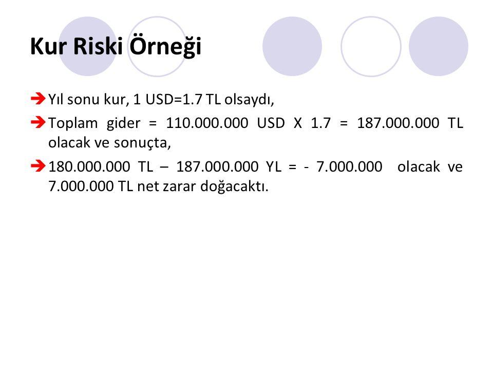 Kur Riski Örneği  Yıl sonu kur, 1 USD=1.7 TL olsaydı,  Toplam gider = 110.000.000 USD X 1.7 = 187.000.000 TL olacak ve sonuçta,  180.000.000 TL – 187.000.000 YL = - 7.000.000 olacak ve 7.000.000 TL net zarar doğacaktı.