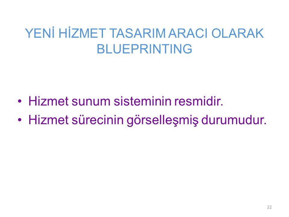 YENİ HİZMET TASARIM ARACI OLARAK BLUEPRINTING Hizmet sunum sisteminin resmidir. Hizmet sürecinin görselleşmiş durumudur. 22