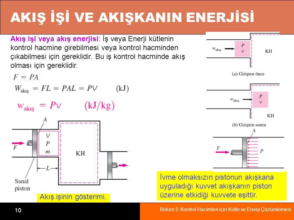 Bölüm 5: Kontrol Hacimleri için Kütle ve Enerji Çözümlemesi 10 AKIŞ İŞİ VE AKIŞKANIN ENERJİSİ Akış işinin gösterimi. Akış işi veya akış enerjisi: İş v