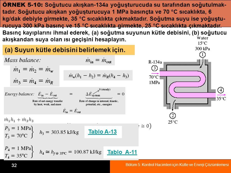 Bölüm 5: Kontrol Hacimleri için Kütle ve Enerji Çözümlemesi 32 ÖRNEK 5-10: Soğutucu akışkan-134a yoğuşturucuda su tarafından soğutulmak- tadır. Soğutu