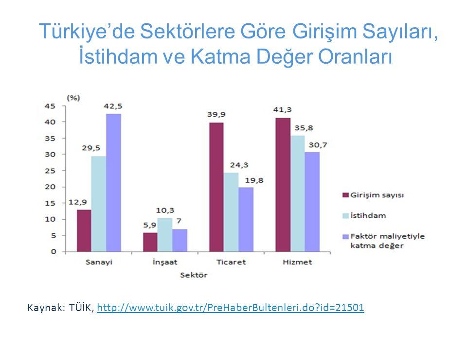 Türkiye'de Sektörlere Göre Girişim Sayıları, İstihdam ve Katma Değer Oranları Kaynak: TÜİK, http://www.tuik.gov.tr/PreHaberBultenleri.do?id=21501http://www.tuik.gov.tr/PreHaberBultenleri.do?id=21501