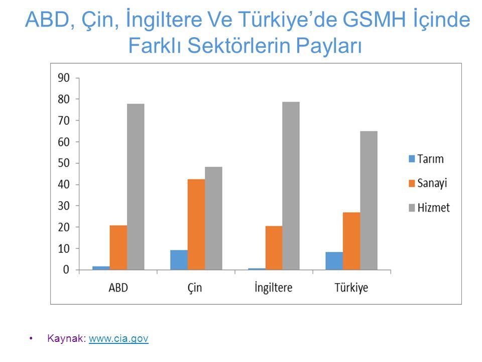 ABD, Çin, İngiltere Ve Türkiye'de GSMH İçinde Farklı Sektörlerin Payları Kaynak: www.cia.govwww.cia.gov