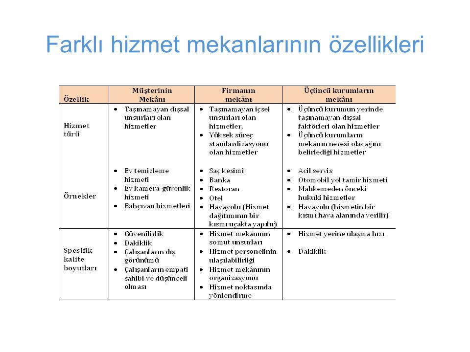 Farklı hizmet mekanlarının özellikleri