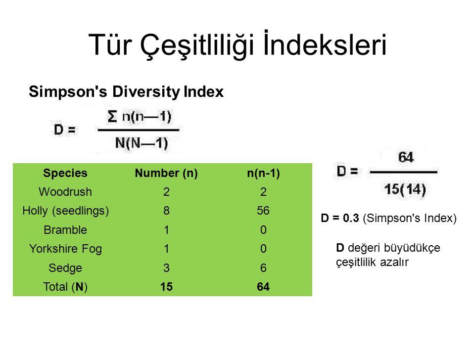 Tür Çeşitliliği İndeksleri Simpson's Diversity Index SpeciesNumber (n)n(n-1) Woodrush22 Holly (seedlings)856 Bramble10 Yorkshire Fog10 Sedge36 Total (
