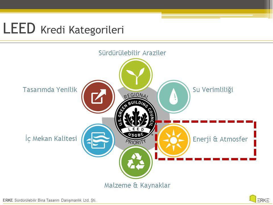 ERKE Sürdürülebilir Bina Tasarım Danışmanlık Ltd.Şti.