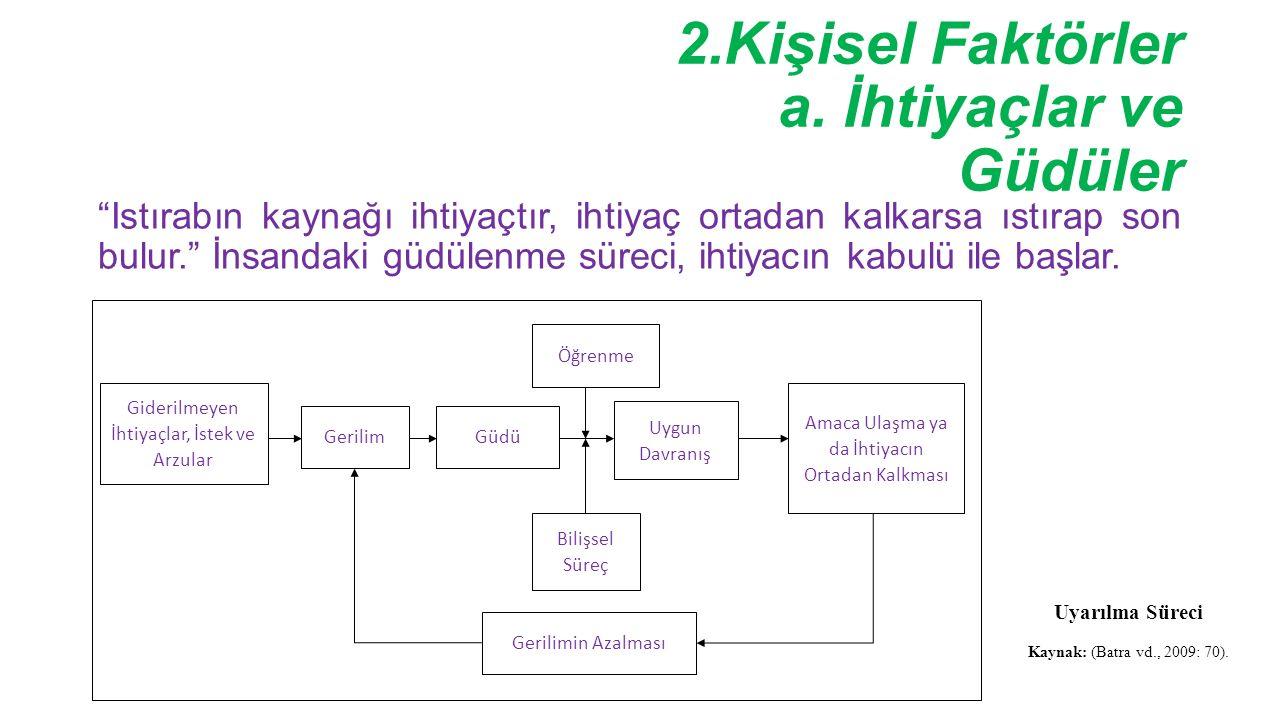 2.Kişisel Faktörler a.