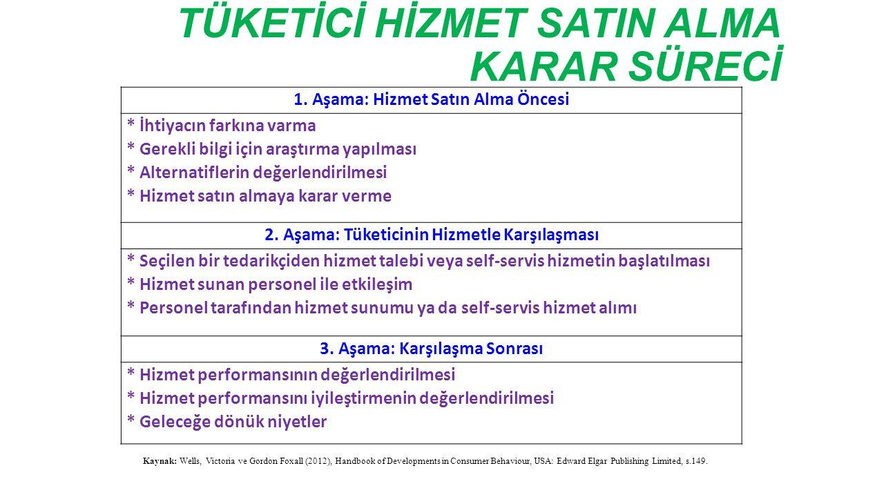 TÜKETİCİ HİZMET SATIN ALMA KARAR SÜRECİ 1.