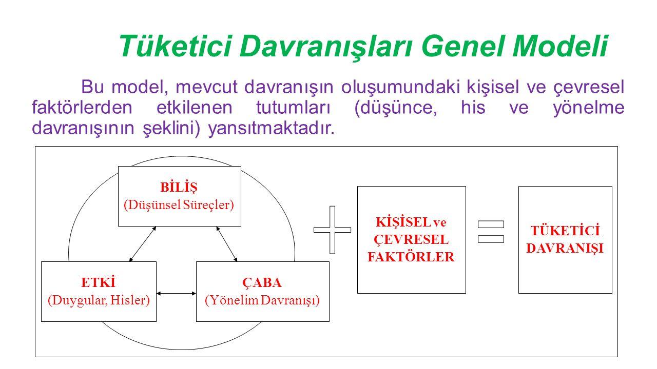 Tüketici Davranışları Genel Modeli Bu model, mevcut davranışın oluşumundaki kişisel ve çevresel faktörlerden etkilenen tutumları (düşünce, his ve yönelme davranışının şeklini) yansıtmaktadır.