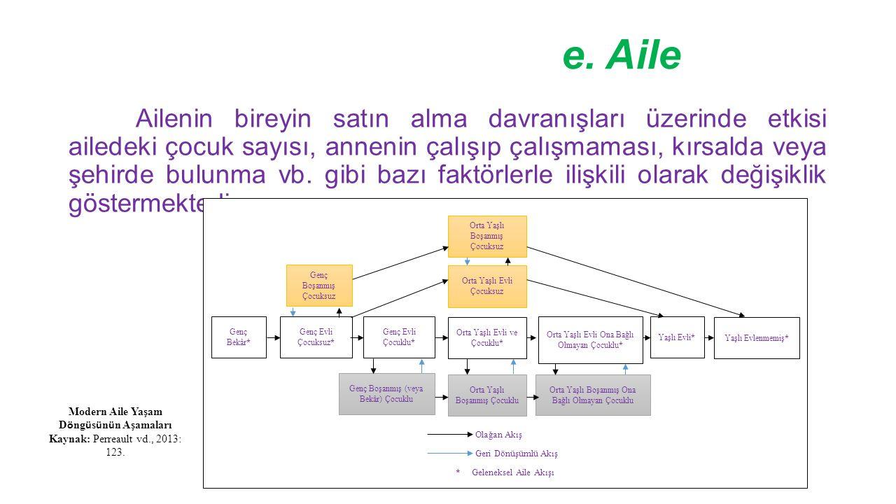 Hizmet Fonksiyonu ve Hizmet Sunum Alanının Bütünleşik Bir Modeli SİNYALLER ATMOSFERİKLER DİZAYN SÜREÇLER Işıklandırma Renkler Müzik Isı Parfümler Kokular İşaretler Semboller Yapay Dokular Mekânsal Düzen Fonksiyonellik Hizmet Sunum Sistemleri Hizmet Yönetim Sistemleri Müşteri A Müşteri B Temas Kuran Çalışan (Estetik İşgücü) Teknik Altyapı Arka Taraf Ön Taraf