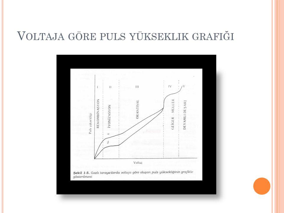 D EDEKTÖRLER Tüm atomların iyonize olduğu ilk bölge iyonizasyon bölgesi, Sekonder iyonizasyonların oluştuğu ama hala puls yüksekliğinin başlangıç enerjisine bağlı olduğu bölgeye orantısal bölge, Puls yüksekliğinin başlangıç enerjisinden bağımsız olduğu dördüncü evre Geiger Müller bölgesi ve takiben devamlı deşarj bölgesidir.