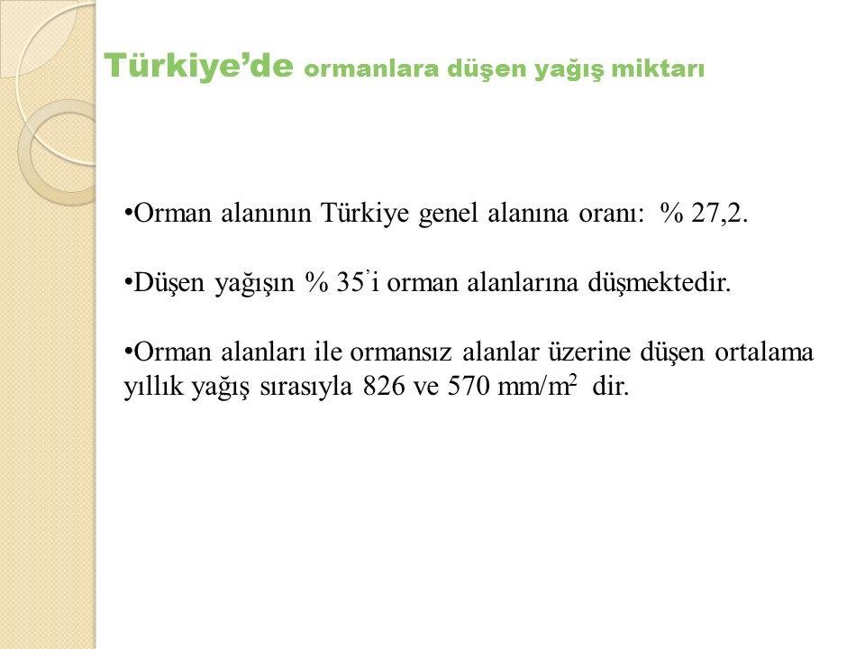 Türkiye'de ormanlara düşen yağış miktarı Orman alanının Türkiye genel alanına oranı: % 27,2. Düşen yağışın % 35 ' i orman alanlarına düşmektedir. Orma