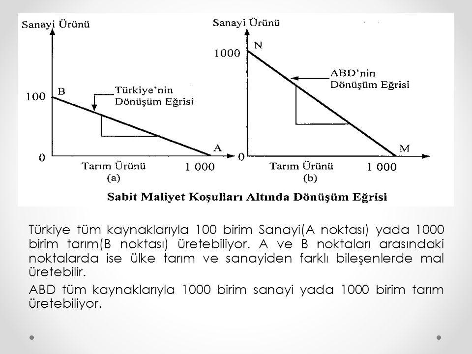 Türkiye tüm kaynaklarıyla 100 birim Sanayi(A noktası) yada 1000 birim tarım(B noktası) üretebiliyor. A ve B noktaları arasındaki noktalarda ise ülke t