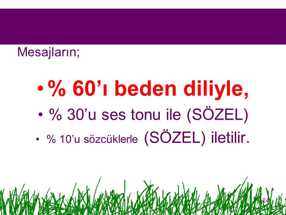 Mesajların; % 60'ı beden diliyle, % 30'u ses tonu ile (SÖZEL) % 10'u sözcüklerle (SÖZEL) iletilir. 24