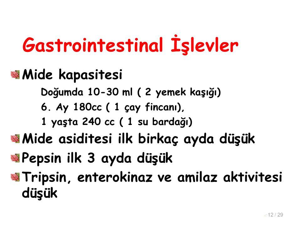 Gastrointestinal İşlevler Mide kapasitesi Doğumda 10-30 ml ( 2 yemek kaşığı) 6. Ay 180cc ( 1 çay fincanı), 1 yaşta 240 cc ( 1 su bardağı) Mide asidite