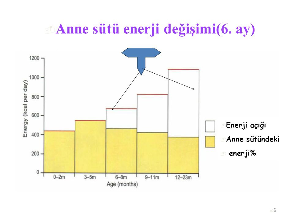  Anne sütü enerji değişimi(6. ay)  Enerji açığı  Anne sütündeki  enerji% 99