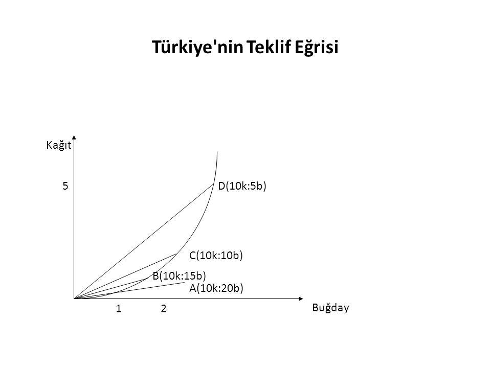 Türkiye'nin Teklif Eğrisi Buğday Kağıt 5 21 A(10k:20b) B(10k:15b) C(10k:10b) D(10k:5b)