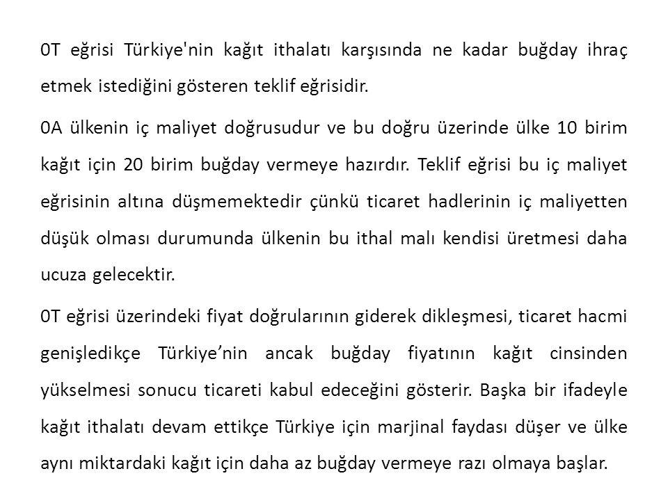 0T eğrisi Türkiye'nin kağıt ithalatı karşısında ne kadar buğday ihraç etmek istediğini gösteren teklif eğrisidir. 0A ülkenin iç maliyet doğrusudur ve