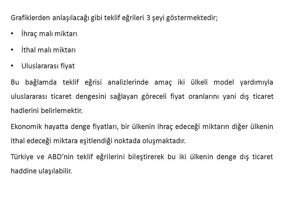 Teklif Eğrileri ve Denge Dış Ticaret Hadleri Buğday Kağıt M L P Türkiye'nin İç fiyat oranı ABD'nin teklif eğrisi Türkiye'nin teklif eğrisi ABD'nin İç fiyat oranı O
