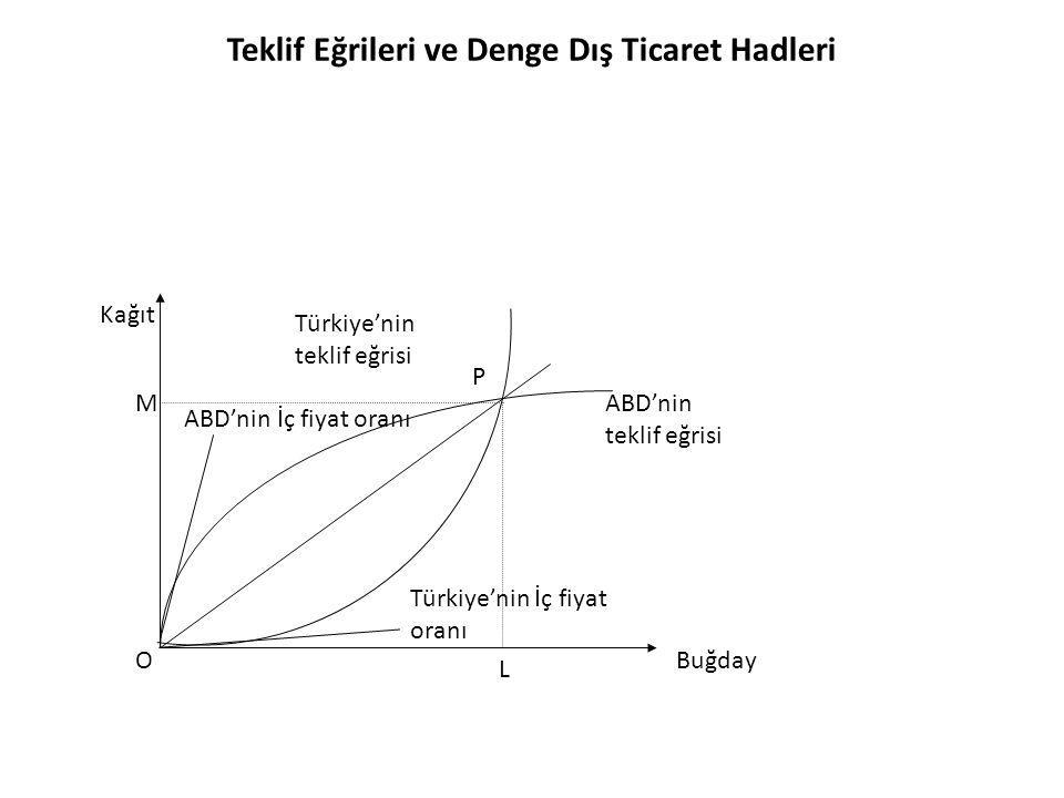 Türkiye ile ABD arasındaki ticarette uluslararası dengeyi sağlayan ticaret hadleri P noktasından geçen 0P fiyat oranıdır.