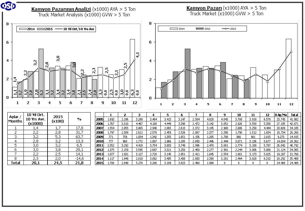 Kamyon Pazarının Analizi (x1000) AYA > 5 Ton Truck Market Analysis (x1000) GVW > 5 Ton Kamyon Pazarı (x1000) AYA > 5 Ton Truck Market (x1000) GVW > 5