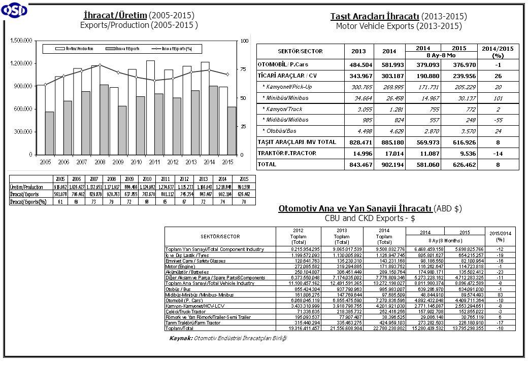 Otomotiv Ana ve Yan Sanayii İhracatı (ABD $) CBU and CKD Exports - $ Kaynak: Otomotiv Endüstrisi İhracatçıları Birliği İhracat/Üretim (2005-2015) Expo