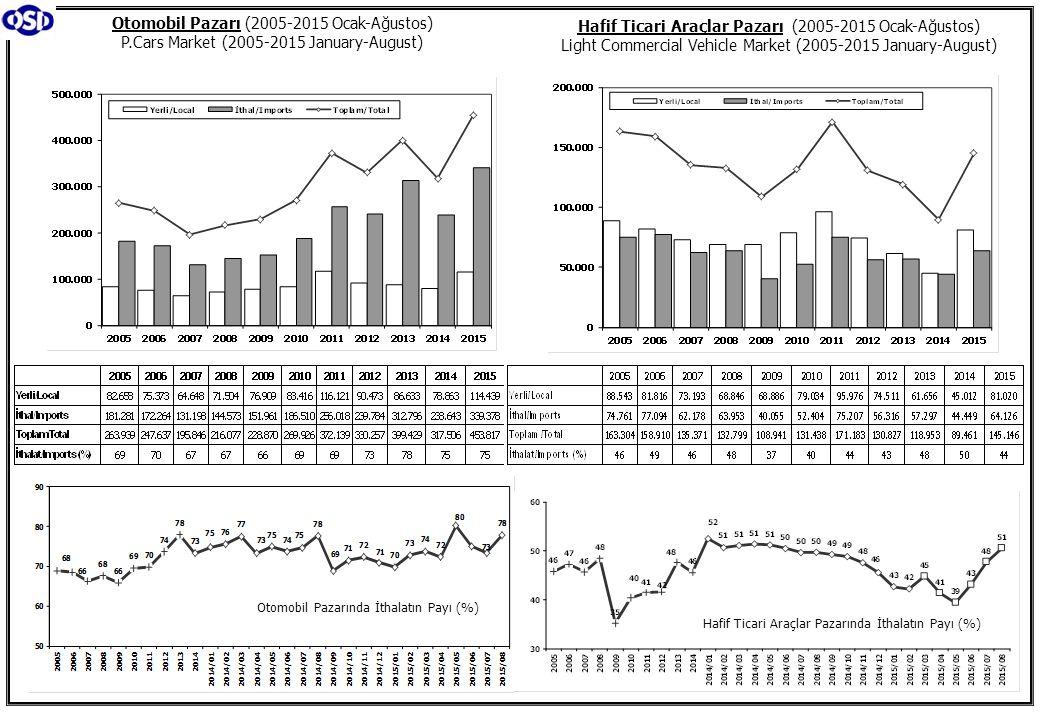 Otomobil Pazarı (2005-2015 Ocak-Ağustos) P.Cars Market (2005-2015 January-August) Hafif Ticari Araçlar Pazarı (2005-2015 Ocak-Ağustos) Light Commercia