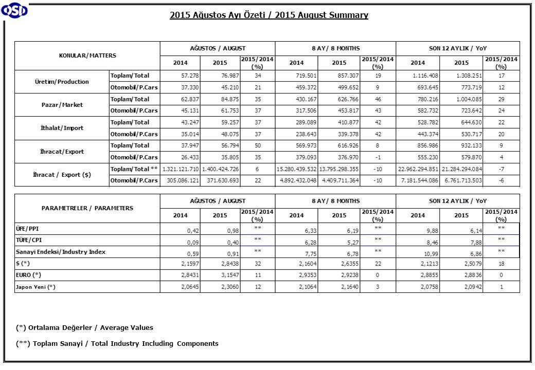 2015 Ağustos Ayı Özeti / 2015 August Summary (*) Ortalama Değerler / Average Values (**) Toplam Sanayi / Total Industry Including Components
