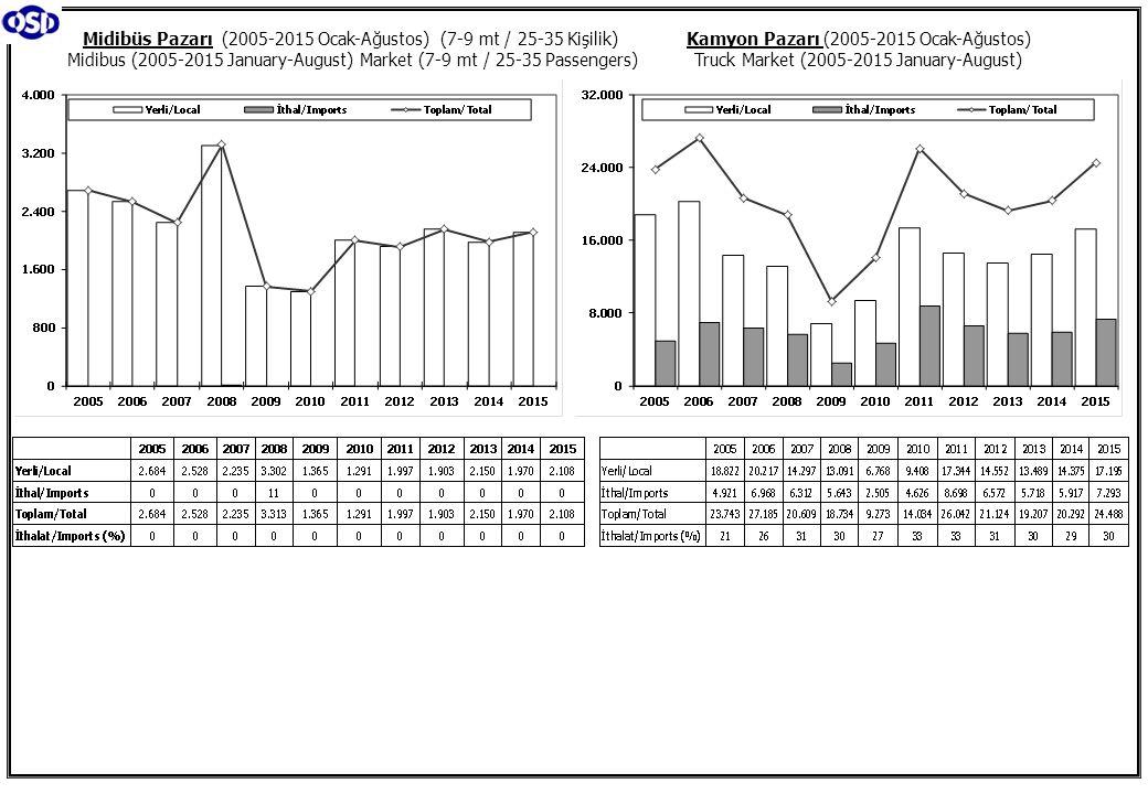 Kamyon Pazarı (2005-2015 Ocak-Ağustos) Truck Market (2005-2015 January-August) Midibüs Pazarı (2005-2015 Ocak-Ağustos) (7-9 mt / 25-35 Kişilik) Midibu