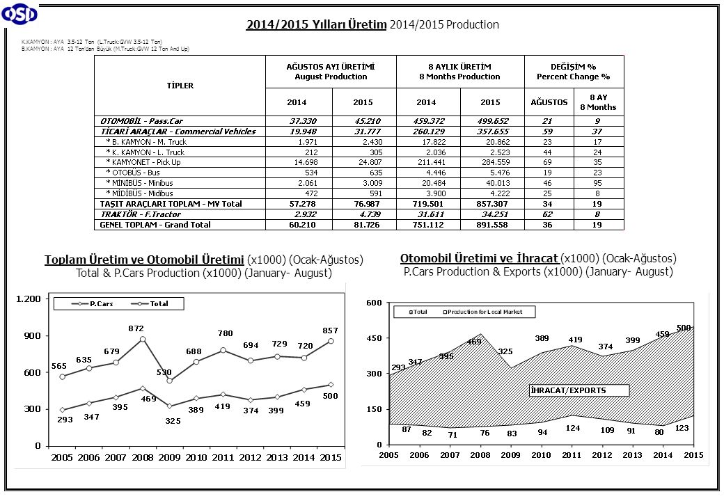 K.KAMYON : AYA 3.5-12 Ton (L.Truck:GVW 3.5-12 Ton) B.KAMYON : AYA 12 Ton'dan Büyük (M.Truck:GVW 12 Ton And Up) 2014/2015 Yılları Üretim 2014/2015 Prod