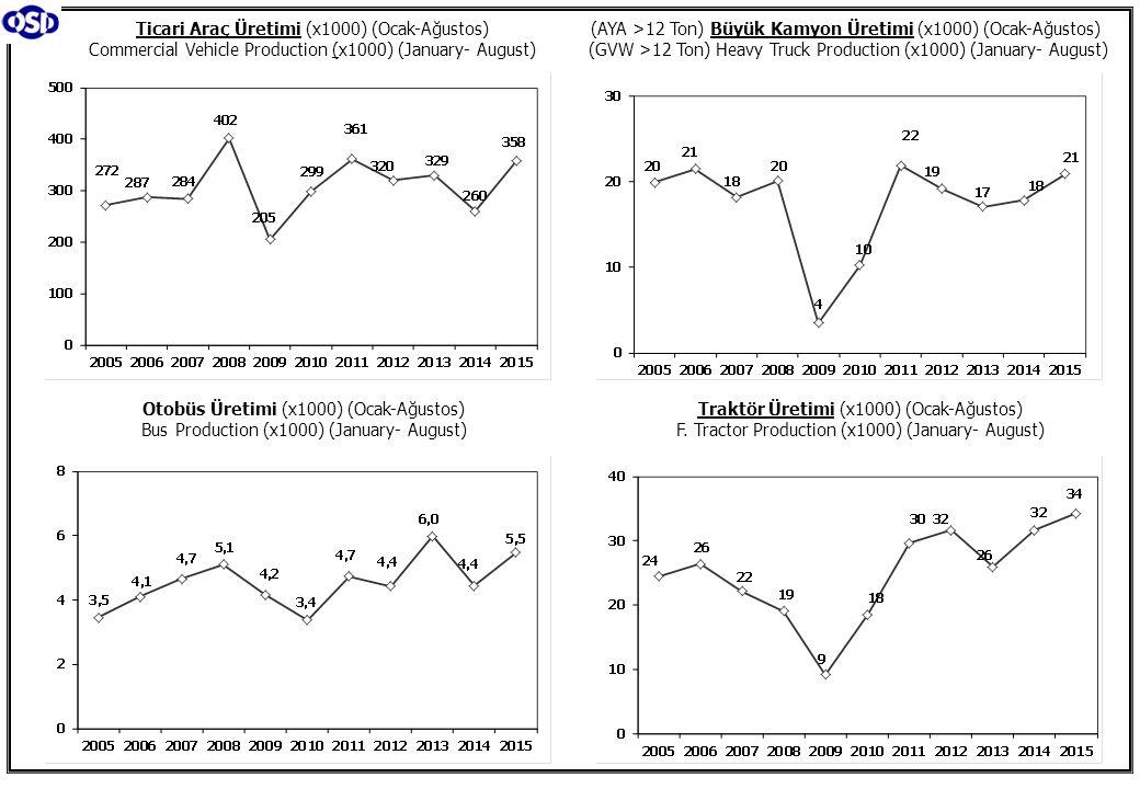 Ticari Araç Üretimi (x1000) (Ocak-Ağustos) Commercial Vehicle Production (x1000) (January- August) (AYA >12 Ton) Büyük Kamyon Üretimi (x1000) (Ocak-Ağ