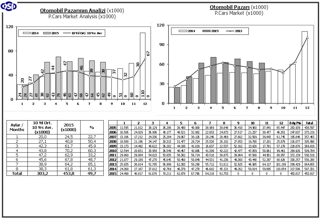 Toplam Pazar (Otomobil+T.Araç) Total Market (P.Cars+C.V) Hafif Araçlar Pazarı (2005-2015 Ocak-Ağustos) LV Market (2005-2015 January-August)