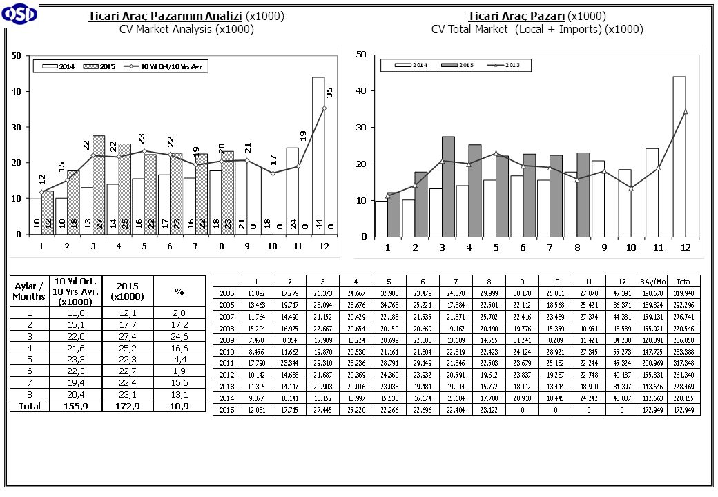 Otomobil Pazarı (2005-2015 Ocak-Ağustos) P.Cars Market (2005-2015 January-August) Hafif Ticari Araçlar Pazarı (2005-2015 Ocak-Ağustos) Light Commercial Vehicle Market (2005-2015 January-August) Otomobil Pazarında İthalatın Payı (%) Hafif Ticari Araçlar Pazarında İthalatın Payı (%)