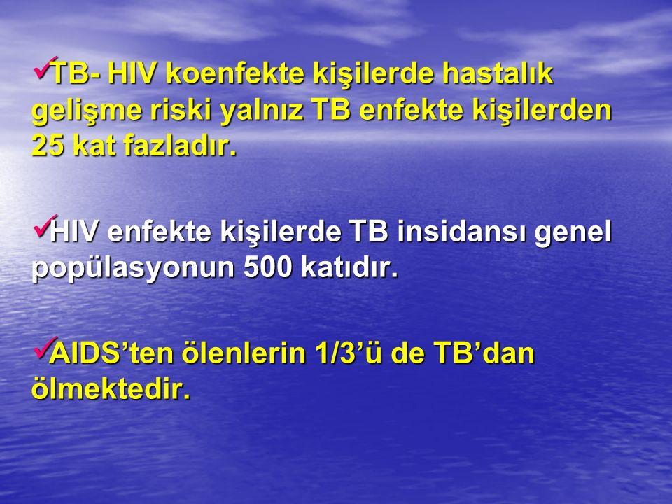 TB- HIV koenfekte kişilerde hastalık gelişme riski yalnız TB enfekte kişilerden 25 kat fazladır.