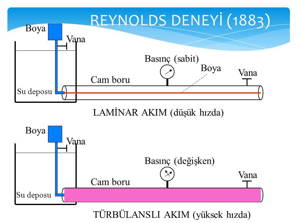 REYNOLDS DENEYİ (1883) Su deposu Vana Boya Cam boru Vana Boya Basınç (sabit) LAMİNAR AKIM (düşük hızda) Vana Boya Cam boru Vana Basınç (değişken) TÜRB