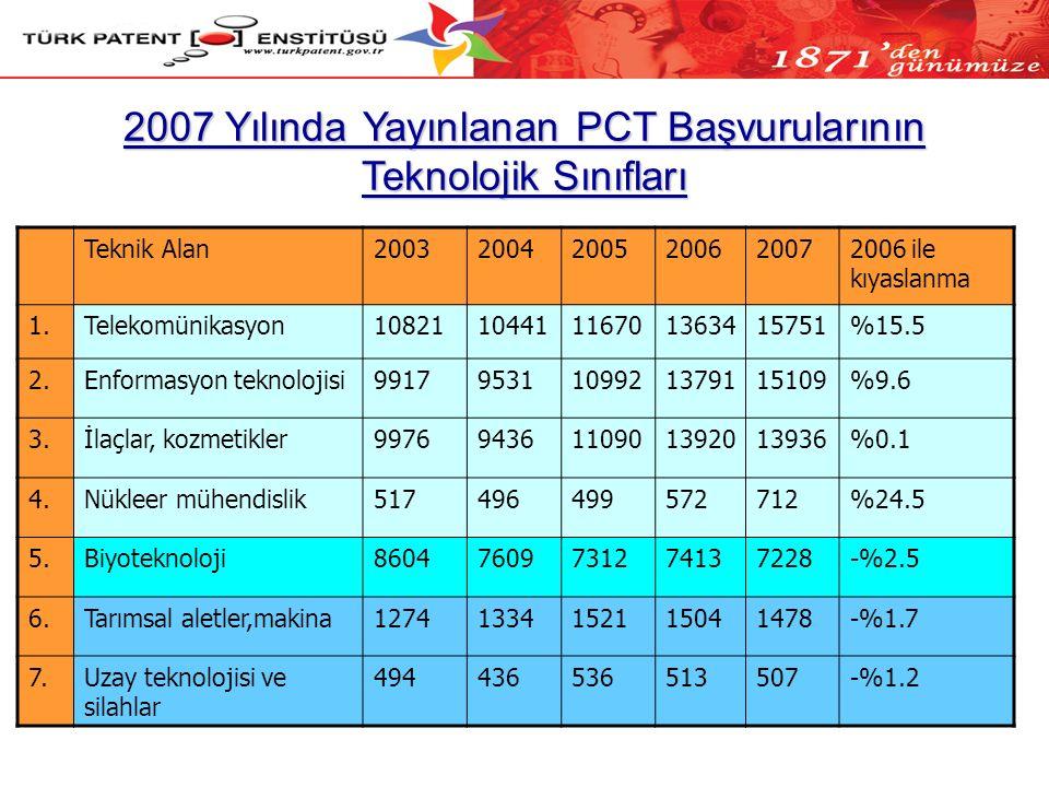 2007 Yılında Yayınlanan PCT Başvurularının Teknolojik Sınıfları Teknik Alan200320042005200620072006 ile kıyaslanma 1.Telekomünikasyon1082110441116701363415751%15.5 2.Enformasyon teknolojisi99179531109921379115109%9.6 3.İlaçlar, kozmetikler99769436110901392013936%0.1 4.Nükleer mühendislik517496499572712%24.5 5.Biyoteknoloji86047609731274137228-%2.5 6.Tarımsal aletler,makina12741334152115041478-%1.7 7.Uzay teknolojisi ve silahlar 494436536513507-%1.2