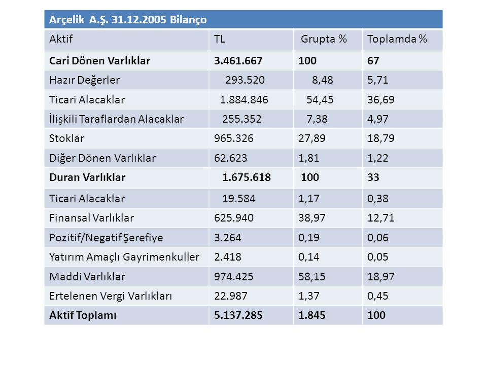 Arçelik A.Ş. 31.12.2005 Bilanço AktifTL Grupta %Toplamda % Cari Dönen Varlıklar3.461.66710067 Hazır Değerler 293.520 8,485,71 Ticari Alacaklar 1.884.8
